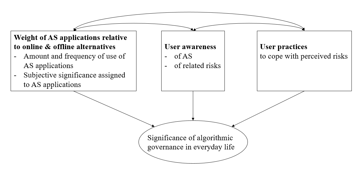 News and Research articles on Governance