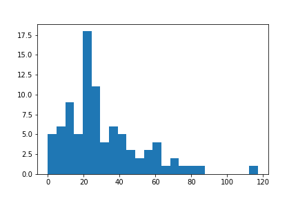 Histogram of response time (in days)