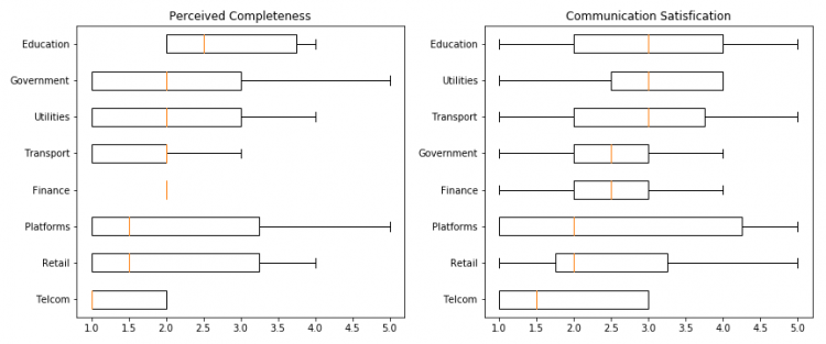 Boxplots of perceived completeness & communication satisfaction grades