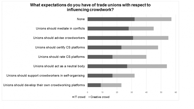 "A stacked bar graph that shows what expectations the ""creative crowd"" and the ""IT crowd"" have of trade unions with respect to influencing crowdwork. ""None"", ""Advising"", and ""acting as a neutral body"" are the most common."