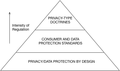 "A pyramid illustrating responsive regulation for the IoT. From bottom to top, the three layers are: ""privacy/data protection by design,"" ""consumer and data protection standards"", and ""privacy-type doctrines"". Intensity of regulation goes up with each layer."